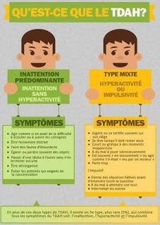 TDAH symptomes TOP hyperactivité déficit d'attention